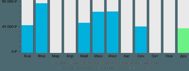 Динамика стоимости авиабилетов из Сеула в Хельсинки по месяцам