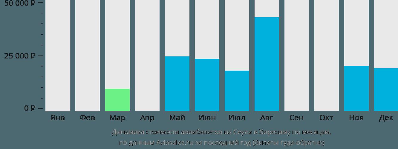 Динамика стоимости авиабилетов из Сеула в Хиросиму по месяцам