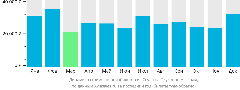 Динамика стоимости авиабилетов из Сеула на Пхукет по месяцам