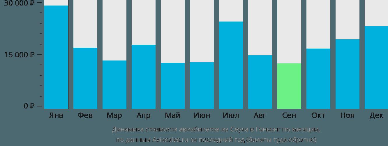 Динамика стоимости авиабилетов из Сеула в Гонконг по месяцам