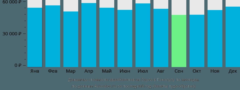 Динамика стоимости авиабилетов из Сеула в Гонолулу по месяцам