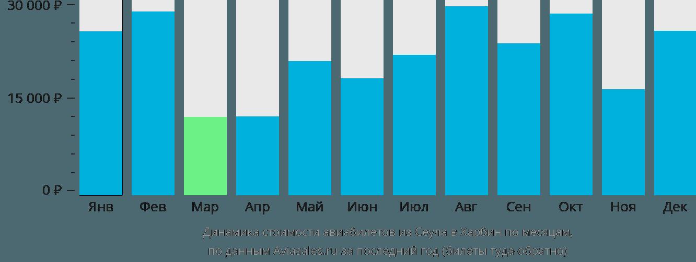 Динамика стоимости авиабилетов из Сеула в Харбин по месяцам