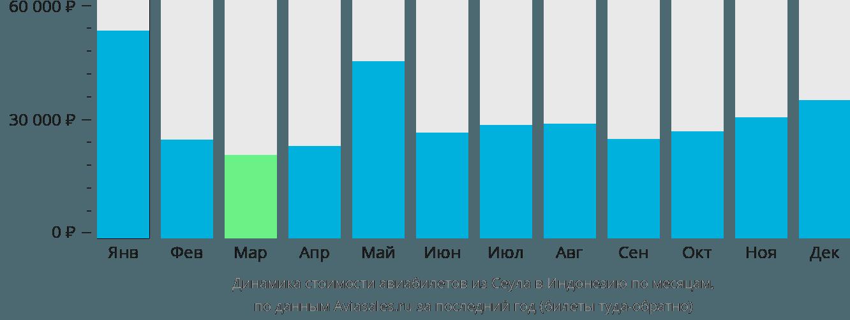 Динамика стоимости авиабилетов из Сеула в Индонезию по месяцам