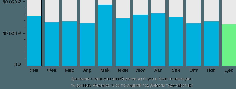 Динамика стоимости авиабилетов из Сеула в Киев по месяцам