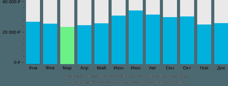 Динамика стоимости авиабилетов из Сеула в Иркутск по месяцам