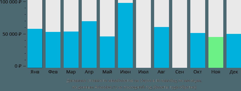 Динамика стоимости авиабилетов из Сеула в Исламабад по месяцам