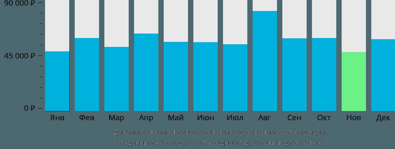 Динамика стоимости авиабилетов из Сеула в Стамбул по месяцам