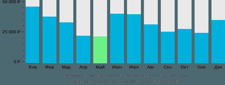 Динамика стоимости авиабилетов из Сеула в Джакарту по месяцам