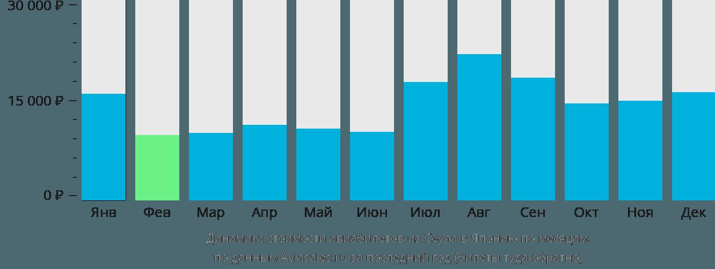 Динамика стоимости авиабилетов из Сеула в Японию по месяцам