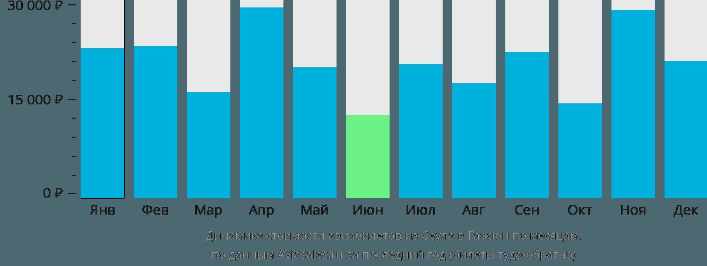 Динамика стоимости авиабилетов из Сеула в Гаосюн по месяцам