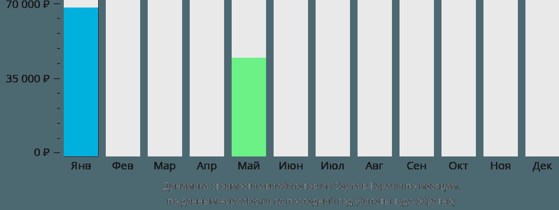 Динамика стоимости авиабилетов из Сеула в Карачи по месяцам