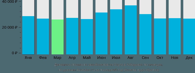 Динамика стоимости авиабилетов из Сеула в Хабаровск по месяцам