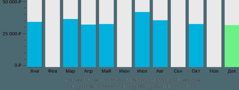 Динамика стоимости авиабилетов из Сеула в Красноярск по месяцам