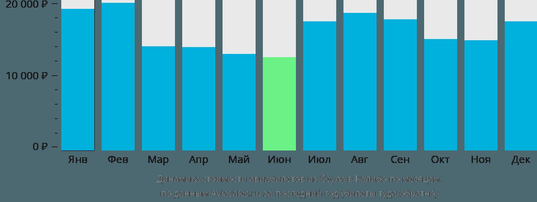 Динамика стоимости авиабилетов из Сеула в Калибо по месяцам
