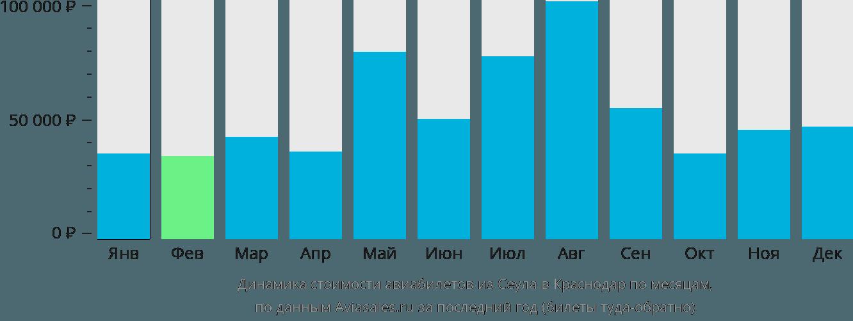Динамика стоимости авиабилетов из Сеула в Краснодар по месяцам