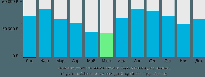 Динамика стоимости авиабилетов из Сеула в Катманду по месяцам