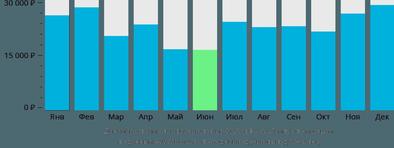 Динамика стоимости авиабилетов из Сеула в Куала-Лумпур по месяцам