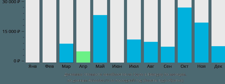Динамика стоимости авиабилетов из Сеула в Кванджу по месяцам