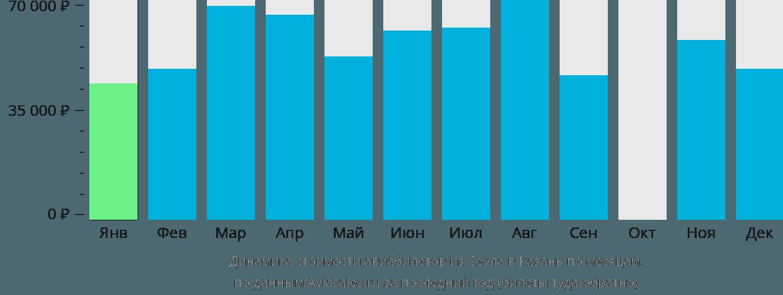 Динамика стоимости авиабилетов из Сеула в Казань по месяцам