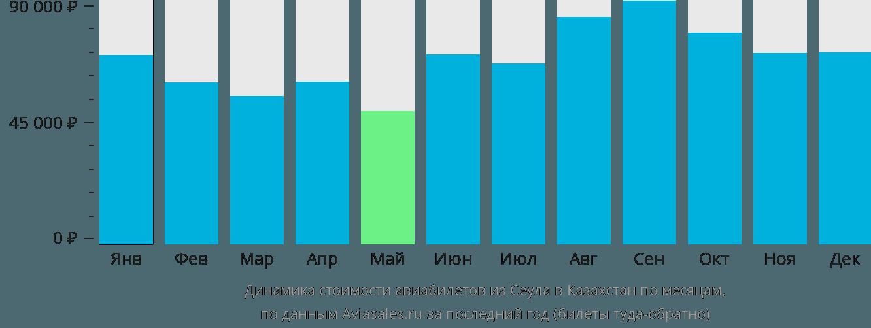 Динамика стоимости авиабилетов из Сеула в Казахстан по месяцам