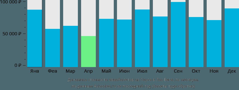 Динамика стоимости авиабилетов из Сеула в Лас-Вегас по месяцам