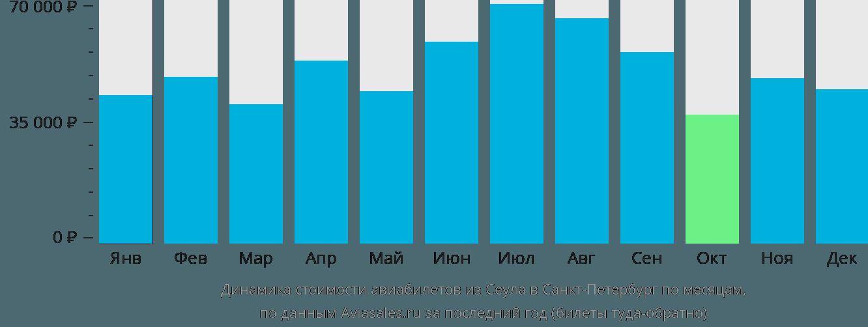 Динамика стоимости авиабилетов из Сеула в Санкт-Петербург по месяцам