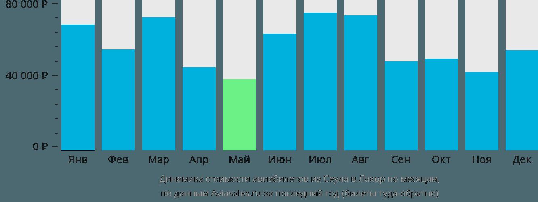 Динамика стоимости авиабилетов из Сеула в Лахор по месяцам