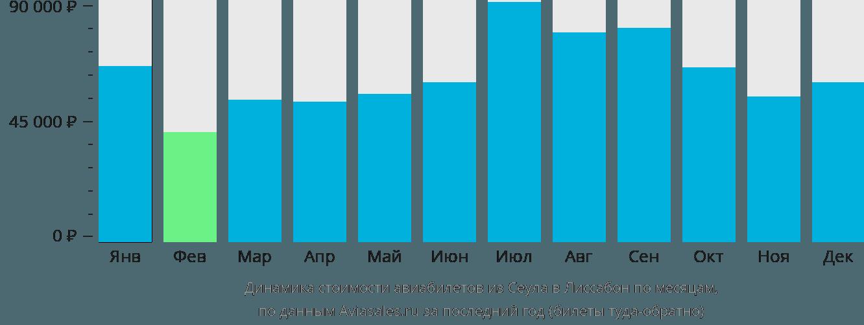Динамика стоимости авиабилетов из Сеула в Лиссабон по месяцам
