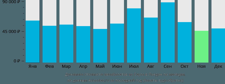 Динамика стоимости авиабилетов из Сеула в Лондон по месяцам
