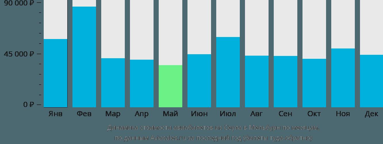 Динамика стоимости авиабилетов из Сеула в Мельбурн по месяцам