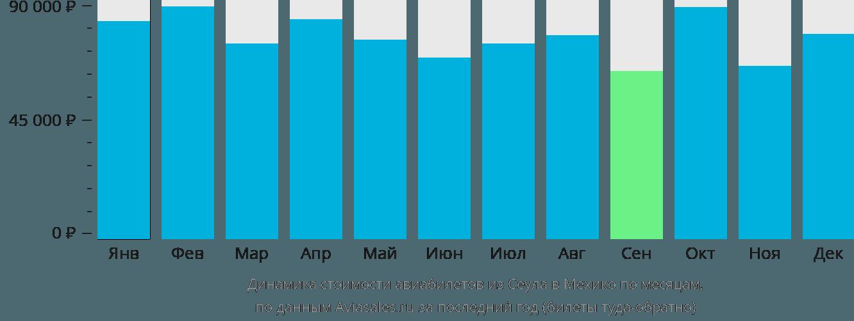 Динамика стоимости авиабилетов из Сеула в Мехико по месяцам