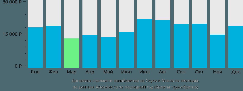 Динамика стоимости авиабилетов из Сеула в Макао по месяцам