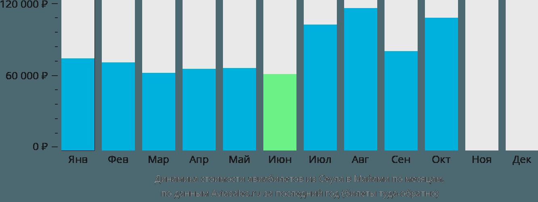 Динамика стоимости авиабилетов из Сеула в Майами по месяцам