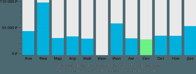 Динамика стоимости авиабилетов из Сеула в Мале по месяцам