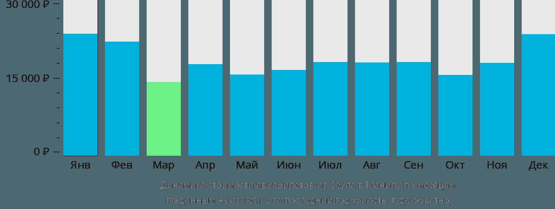 Динамика стоимости авиабилетов из Сеула в Манилу по месяцам