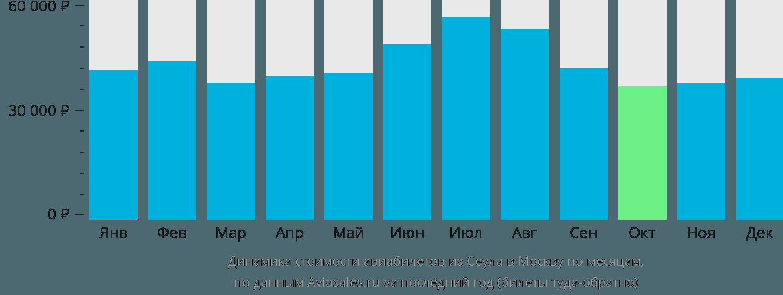 Динамика стоимости авиабилетов из Сеула в Москву по месяцам