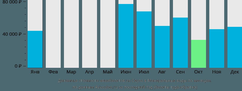 Динамика стоимости авиабилетов из Сеула в Минеральные Воды по месяцам