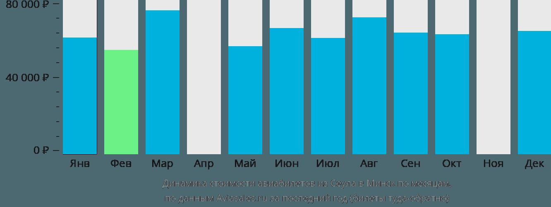 Динамика стоимости авиабилетов из Сеула в Минск по месяцам