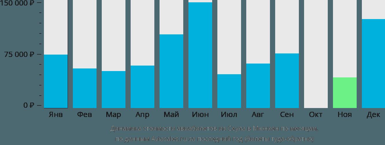 Динамика стоимости авиабилетов из Сеула в Мюнхен по месяцам