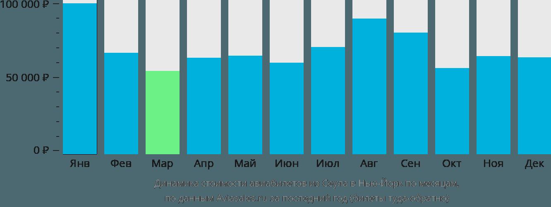 Динамика стоимости авиабилетов из Сеула в Нью-Йорк по месяцам