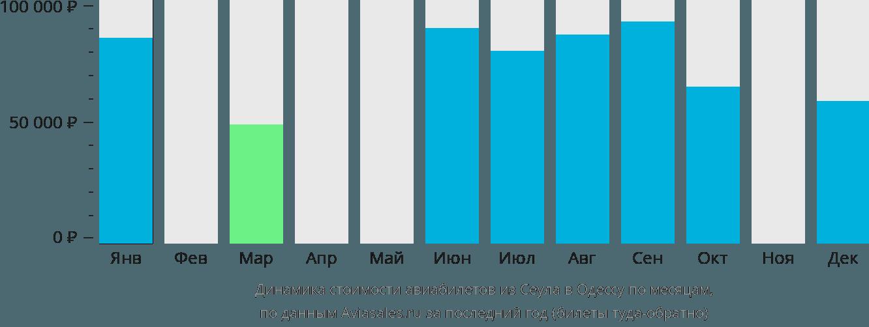 Динамика стоимости авиабилетов из Сеула в Одессу по месяцам