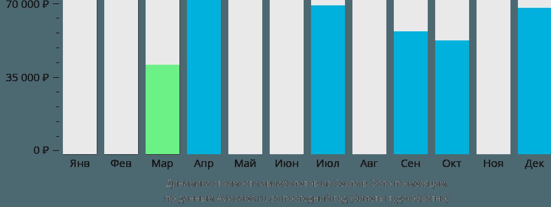 Динамика стоимости авиабилетов из Сеула в Осло по месяцам