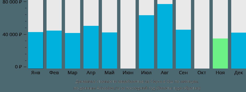 Динамика стоимости авиабилетов из Сеула в Ош по месяцам