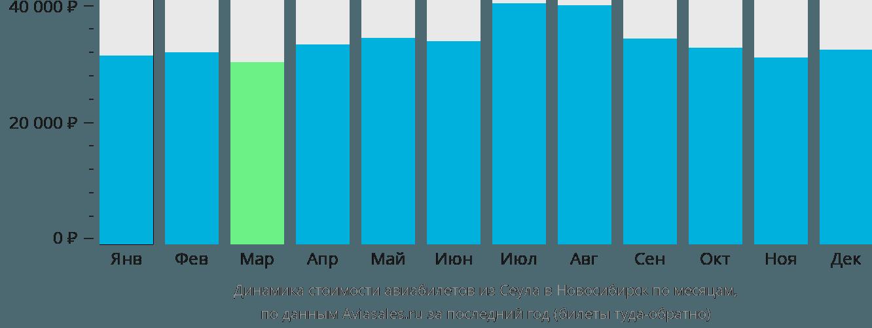 Динамика стоимости авиабилетов из Сеула в Новосибирск по месяцам