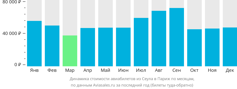 Динамика стоимости авиабилетов из Сеула в Париж по месяцам