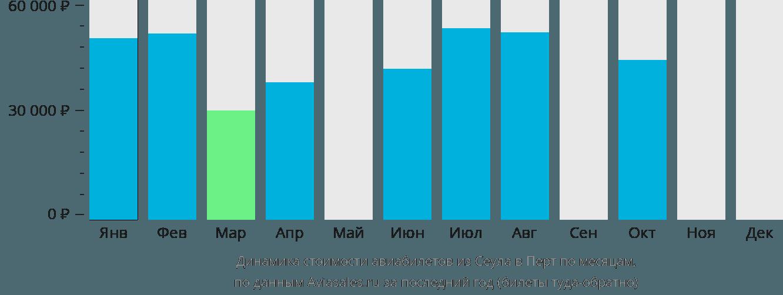 Динамика стоимости авиабилетов из Сеула в Перт по месяцам