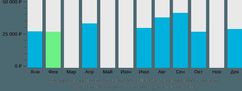 Динамика стоимости авиабилетов из Сеула в Петропавловск-Камчатский по месяцам