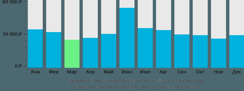 Динамика стоимости авиабилетов из Сеула в Пномпень по месяцам