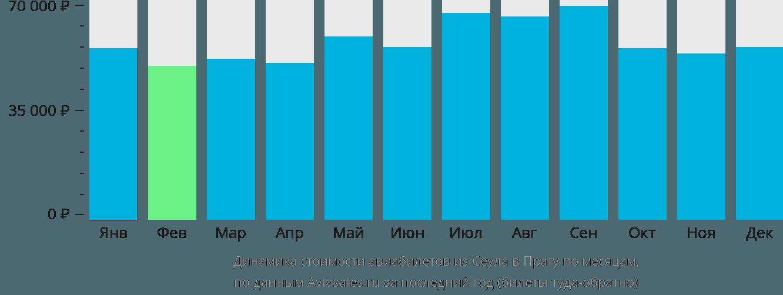Динамика стоимости авиабилетов из Сеула в Прагу по месяцам