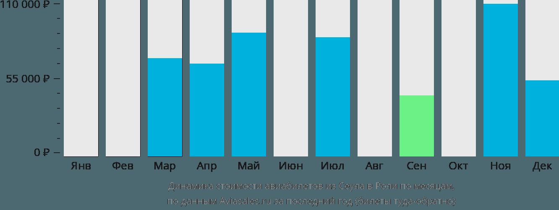 Динамика стоимости авиабилетов из Сеула в Роли по месяцам